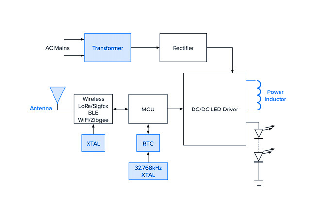 Connected Lighting Diagram
